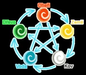 Pentagram 5 elementů
